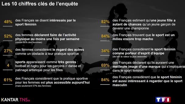 Etudes Kantar pour TF1